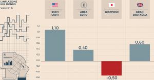 foto-grafico-globalizzazione-inflazione-curva-phillips-01