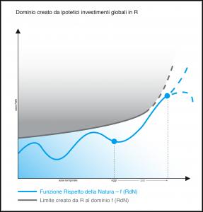 Grafico 2 - R